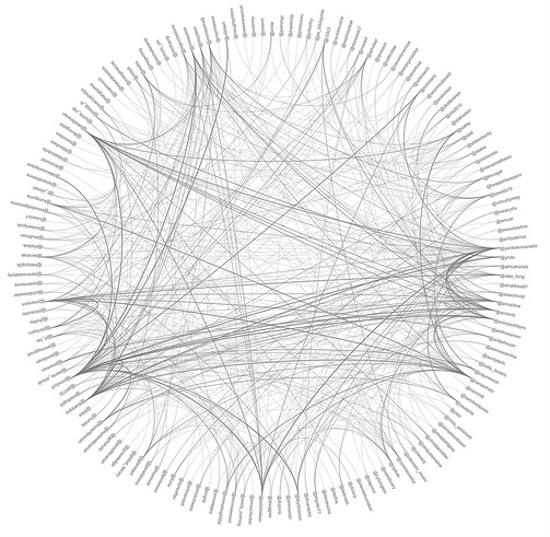 Networkgraph