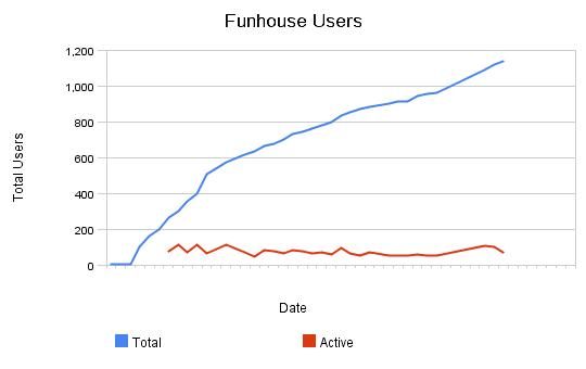 Funhouse_users